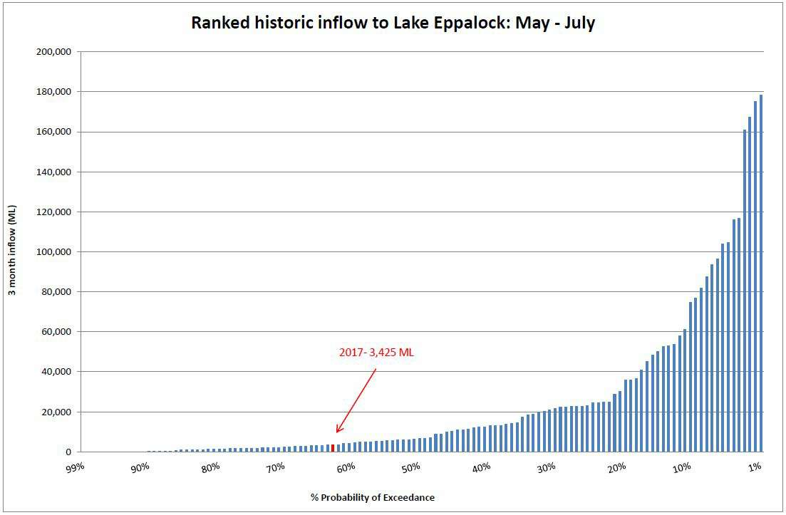 Ranked historic inflow to Lake Eppalock