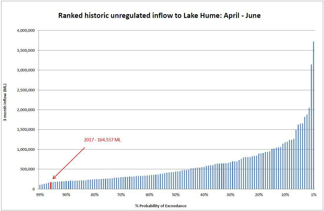 Ranked historic unregulated inflow to Lake Hume
