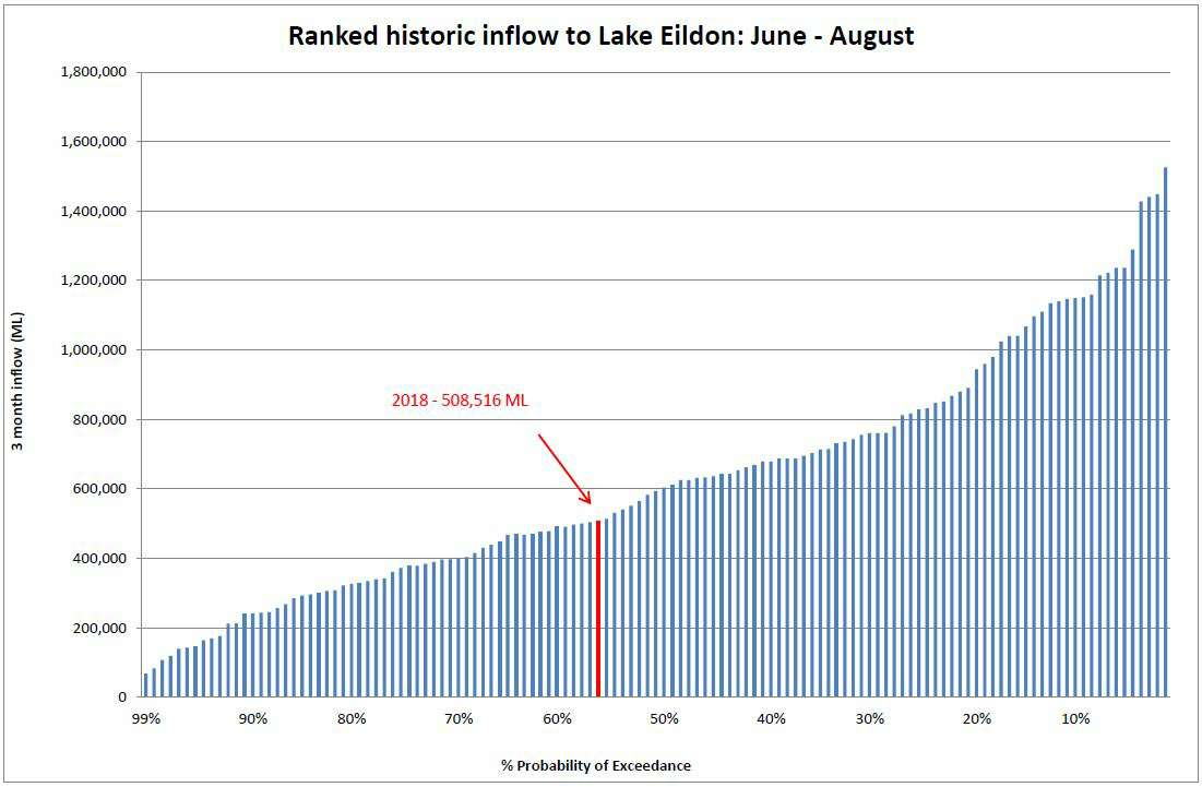 Ranked historic inflow to Lake Eildon